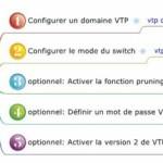 vtp_config1