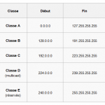 IP_classe