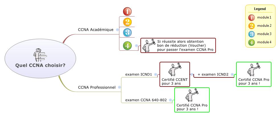 CCNA académique ou Professionnel, que choisir? Quel-CCNA-choisir