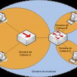 Domaine_broadcast_collision