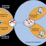 Domaine_broadcast_collision_routeur
