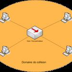 Domaine_collision_Hub