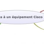 Acces a un equipement Cisco