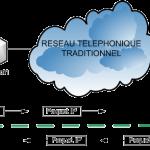 Connection_remote_aux