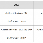 WPA-WPA2_tableau