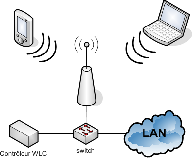 WiFi_AP_legere