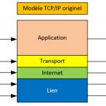 modele_TCPIP_evolution