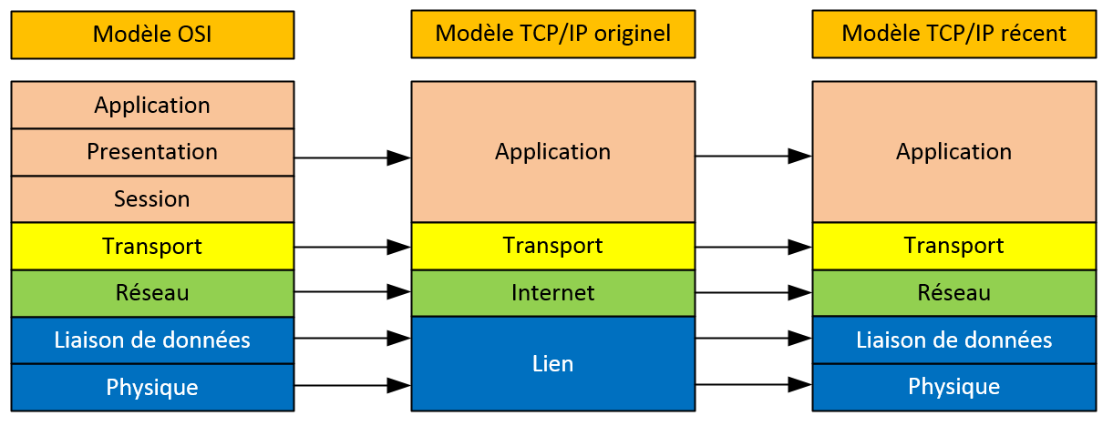modele_TCPIP_evolution