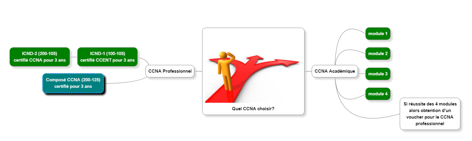 chemin_certification